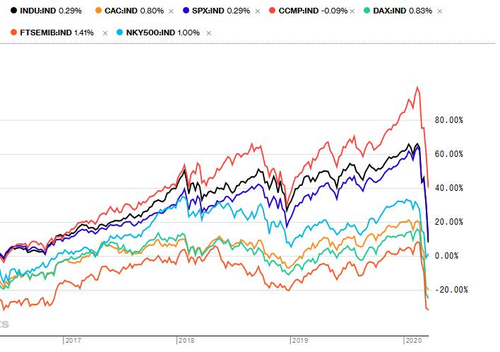 Indices boursiers mi-2016