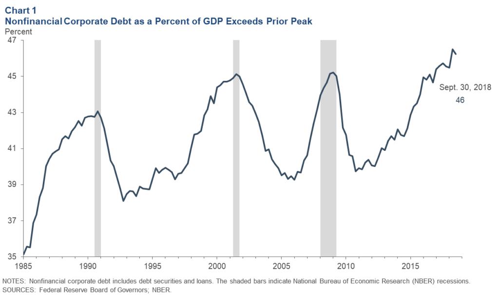non fin debt